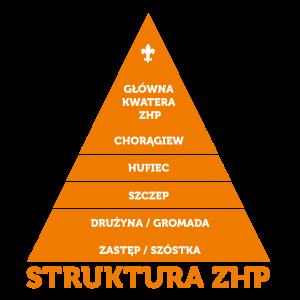 struktura-011